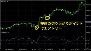 "<img src=""https://yuta-kimura.com/wp-content/uploads/2018/12/S__15876122.jpg"" alt=""安値の切り上がりがエントリーポイント""/>"