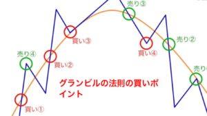 """<img src=""""https://yuta-kimura.com/wp-content/uploads/2018/12/S__15925314.jpg"""" alt=""""グランビルの法則の買いポイント""""/>"""