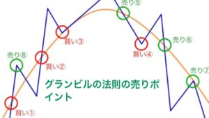 "<img src=""https://yuta-kimura.com/wp-content/uploads/2018/12/S__15925315.jpg"" alt=""グランビルの法則の売りポイント""/>"